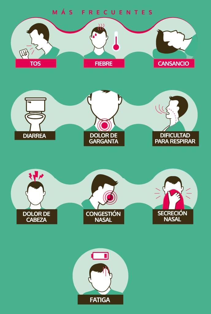 Infografía Sintomas Covid